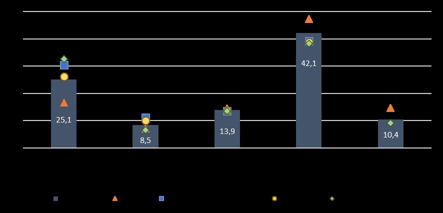 Gráfico de expectativa do período em que a empresa espera que sua atividade retorne à normalidade